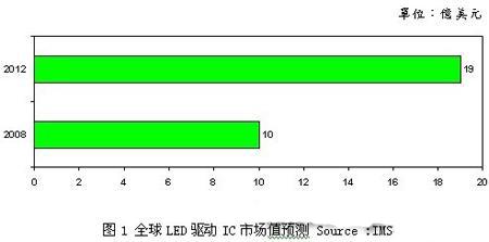 全球LED驱动IC市场值预测 Source :IMS
