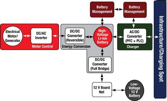 0v电网的车载充电器模块等混合动力/电动车内的全部功能,都提高清图片