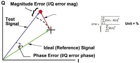 过大的误差向量幅度会导致符号错误并恶化位出错率