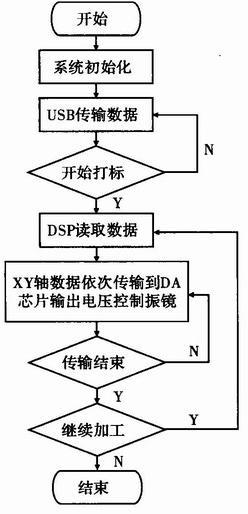 下位机dsp由c/c  编写系统程序,用ti公司提供的高效的c编译器和集成