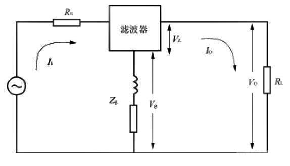 图5公共阻抗耦合的等效电路   因为电源噪声滤波器能衰减共模和差模噪声,所以它即有共模插入损耗,又有差模插入损耗。   但在实际选用滤波器时,应注意产品手册给出的插入损耗曲线,都是按照标准规定,在其输入和输出阻抗都为50Ω条件下测得的。因为实际的滤波器两端阻抗不一定在全频率范围内是50Ω,所以它对EMI信号的衰减,并不等于产品手册中给出的插入损耗值。特别当使用安装不当时,还会远远小于标准给定的插入损耗。   (2)电源噪声滤波器是一种具有互易性的无源网络。在实际应用中为使它有