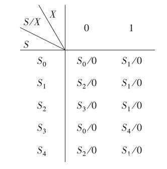 一种二进制序列信号检测器的3种设计方法