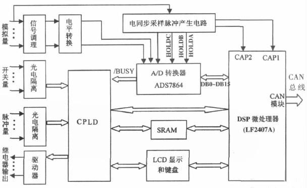 测控模块的结构原理图-基于DSP和CAN总线的RTU的设计高清图片