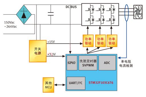 图1:变频空调风机系统结构图.