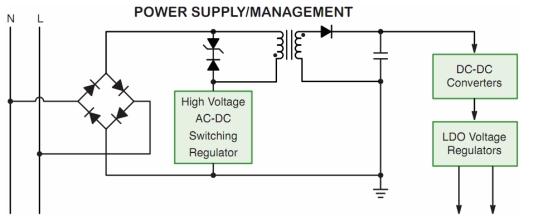 高能效智能电表电源方案