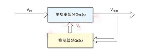 图1 buck变换器电路主框图.