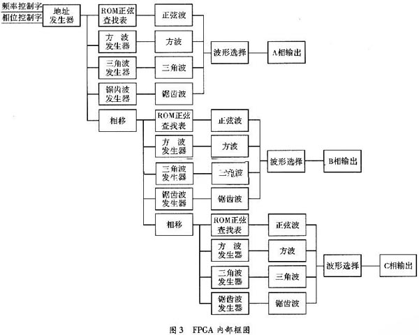 2.2 波形产生模块设计   2.2.1 正弦波   正弦波的数据需要转换为*.mif文件后存放到ROM中,mif文件有固定格式规定了每个字的位宽WIDTH、总字数DEPTH、地址进制基数ADDR-ESS_RADIX和数据进制基数DATA_RADIX。在Matlab环境中编程计算出正弦波数据,然后生成mif文件。   EP2C8T144C8拥有较充裕的存储空间。因此,设计中为了提高精度在ROM中存放4 096个正弦数据,频率控制字、相位控制字由单片机控制产生,经过相位累加器组成地址发生器,产生的地址连