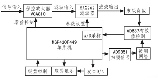 图1 系统设计原理框图   本设计的特点之一在于MSP430具有低功耗性能,当系统末级超过一定时间没有检测到信号输入时,程序将自动关闭CPU并处于低功耗状态,直到有信号输入为止。这样的设计能使系统更为节能,防止无用地消耗能源。此外,系统附加了幅频特性测试模块,扫频信号由AD公司的AD9851来产生,频率步进精确到1 kHz。当信号从被测网络输出后通过AD637检测到有效值,再采用MSP430F449内部集成的A/D模块进行采样处理,最后驱动双口D/A在液晶显示幅频特性曲线。   2 硬件电路   2