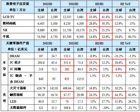 2011上下半年主要消费电子及关键零组件成长幅度比较