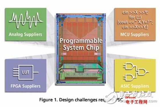 三大电机控制方案之FPGA篇:Actel Fusion