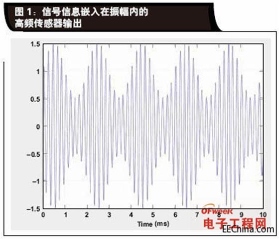 LVDT定位传感器中非线性问题的解决方法