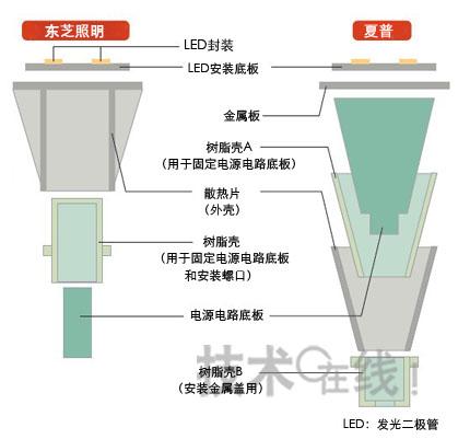 图2:LED灯泡的主要结构东芝照明LED灯泡散热器(外壳)的圆筒侧面有16片直角三角形沟道,上覆圆板。上面直接固定LED基片。
