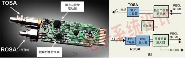 图1:(a) 典型SFP模块的内部电路;(b) 光学模块电路的结构框图。
