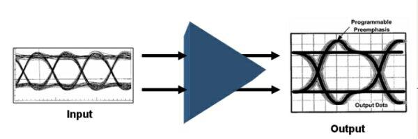 图3:带预加重的发射器的工作原理图。