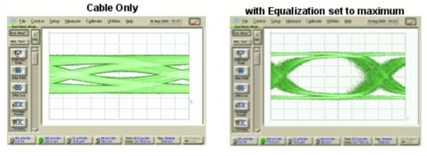 图5:6.4Gbps 223-1 PRSB模式的数据进入5米Amphenol SkewClear电缆的眼图。