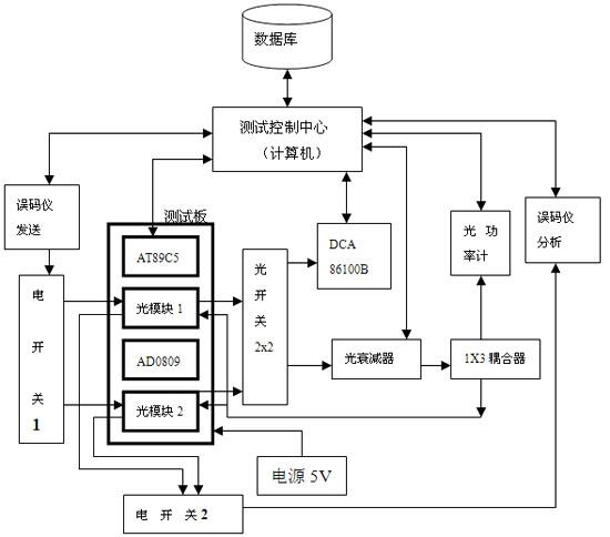 图1光模块通用测试系统组成原理