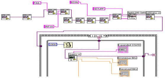 图3 用LabVIEW软件编写控制误码仪测试灵敏度的程序