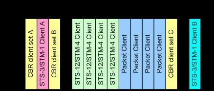 结合支路时隙和 GFP 帧多路复用的潜在时隙使用情况