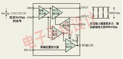 限幅后置放大器的结构框图和功能.