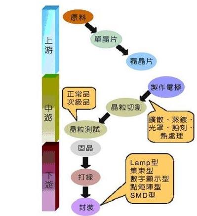 2009年国内外LED产业分析报告(一) - 水起风声 - 漫步云端,我心飞翔