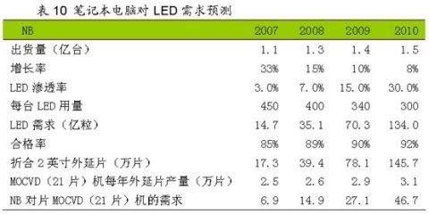 2009年国内外LED产业分析报告(二) - 水起风声 - 漫步云端,我心飞翔