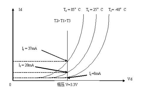 伏安特性的温度特性