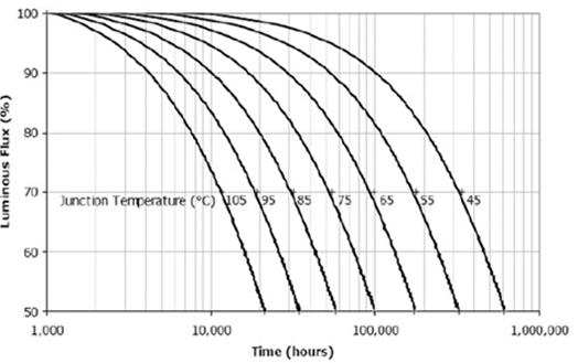 cree公司LED的结温和光衰寿命试验结果