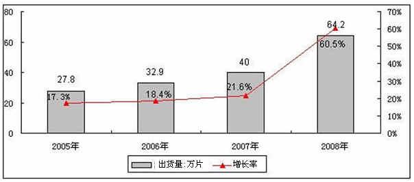 OLED为中国显示产业提供了良好的发展商机