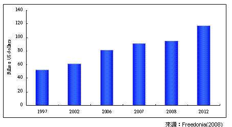 全球灯具市场分析