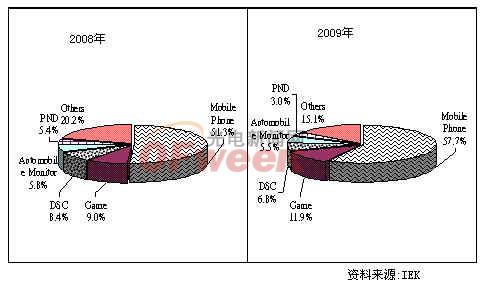 全球中小尺寸TFT-LCD产品类别分析