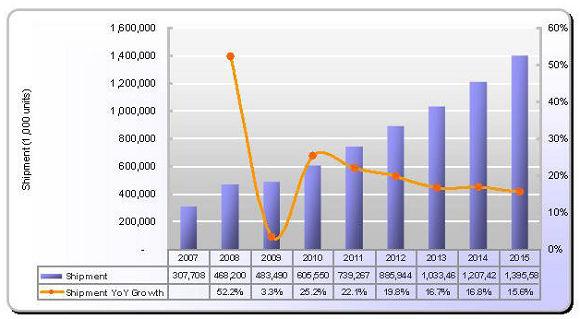 2007~2015年全球触控面板出货量及预测
