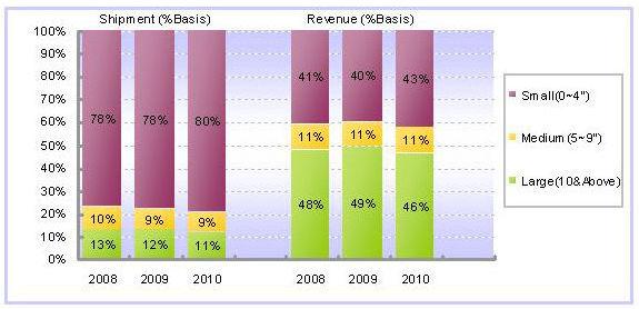 2008~2010年按尺寸别的触控面板出货比重