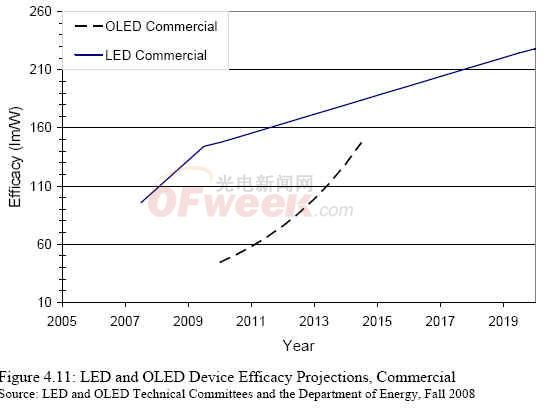 led和oled器件效率对比图