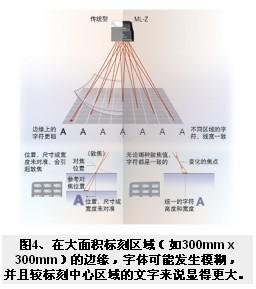 扫描激光打标设备