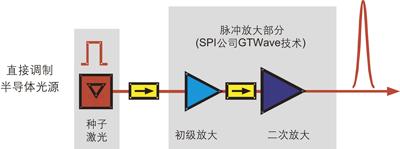 基于主振荡功率放大(MOPA)技术的G3脉冲激光器示意图