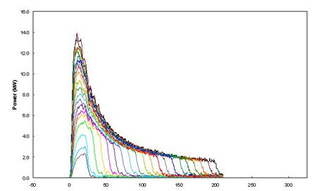 SPI脉冲激光器内置25种波形可供选择