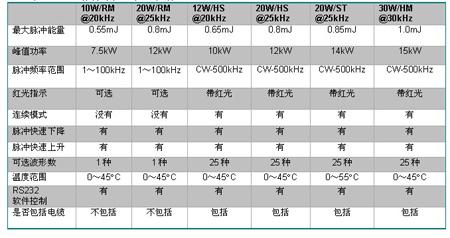 表1:SPI 脉冲激光器技术指标