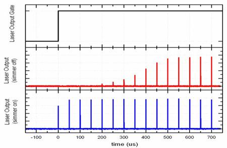 图4:预值电流关闭(Simmer Current=0%,红色)和预值电流开启(Simmer Current=80%,蓝色)时的脉冲输出时域图