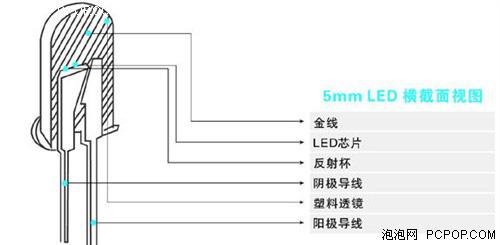 LED照明技术的原理