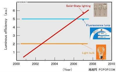 白炽灯、荧光灯和LED灯光效率的发展趋势