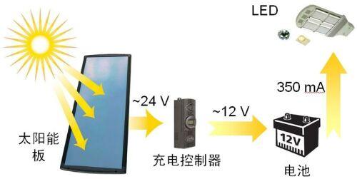 太阳能LED街灯高能效驱动解决方案