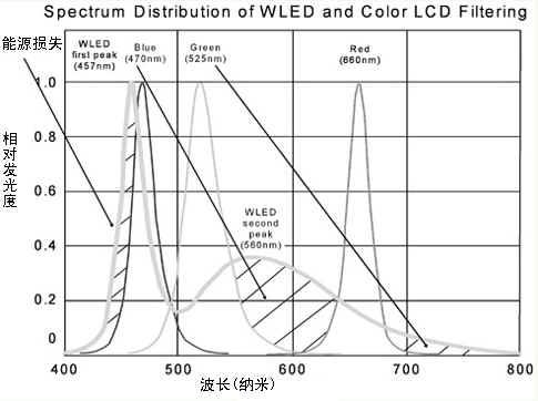 图2 WLED与彩色LED滤光片频谱分配