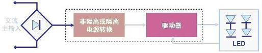 图2:LED驱动器的基本工作电路示意图