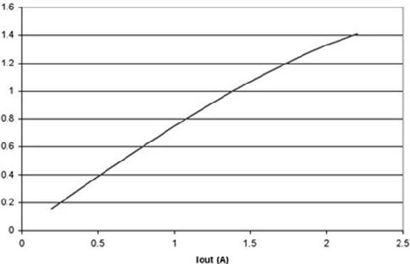 图2 电流超过1A以上,LED效率就会降低