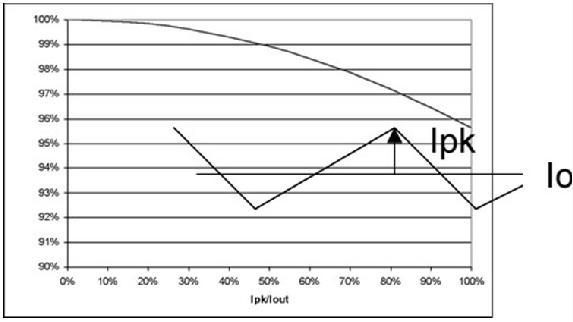 图3 纹波电流对LED光输出的轻微影响