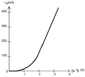 LED的电压与电流关系曲线