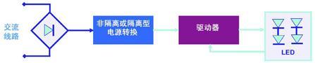 图1:LED驱动器的基本结构
