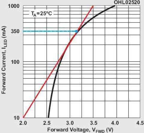 图3:OSRAM LW W5SM的I-V曲线