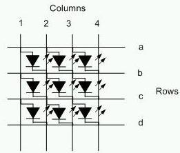 图1:被动矩阵OLED显示器的简单示意图