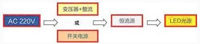 图1:直流驱动LED光源的系统应用方案